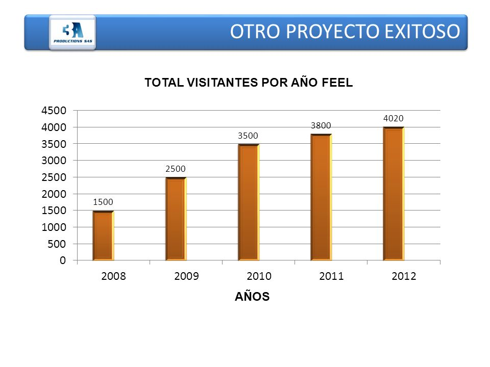 TOTAL VISITANTES POR AÑO FEEL