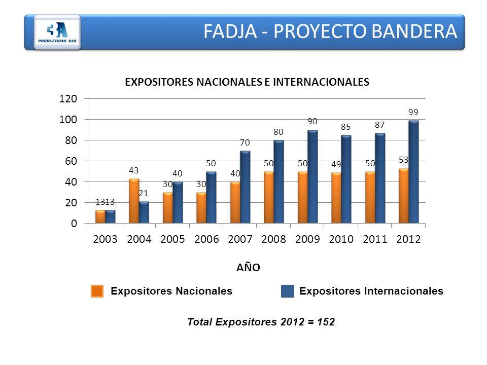 EXPOSITORES NACIONALES E INTERNACIONALES