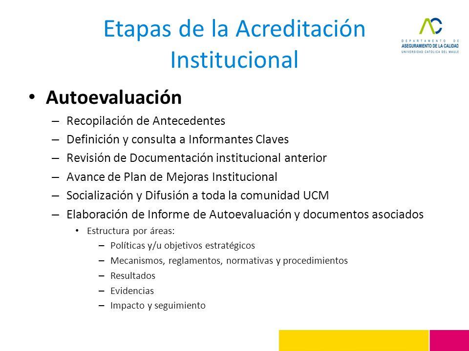 Etapas de la Acreditación Institucional