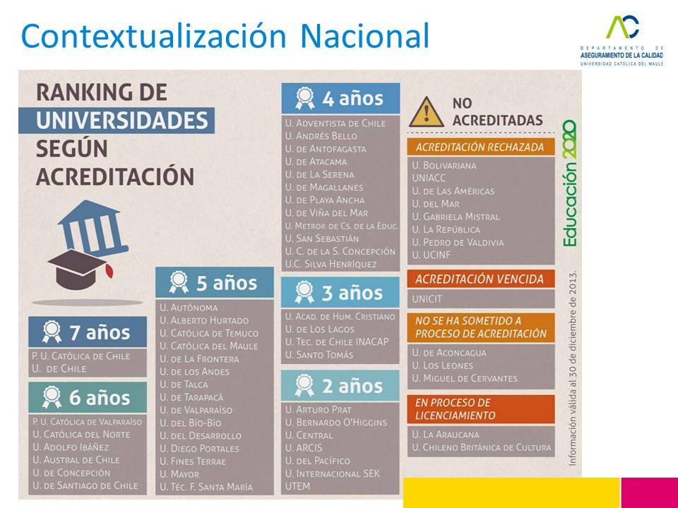 Contextualización Nacional