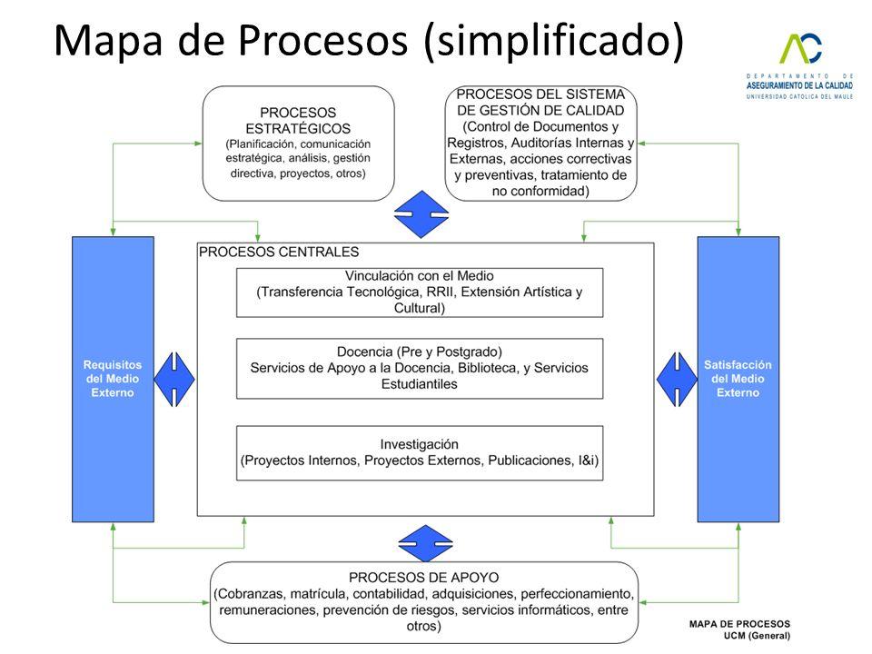 Mapa de Procesos (simplificado)