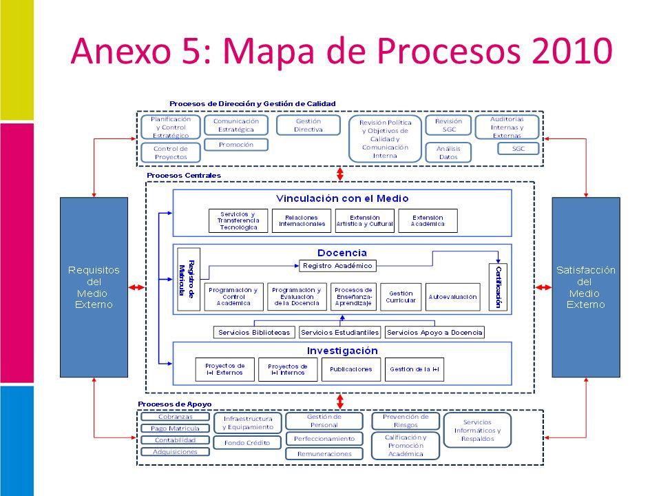 Anexo 5: Mapa de Procesos 2010