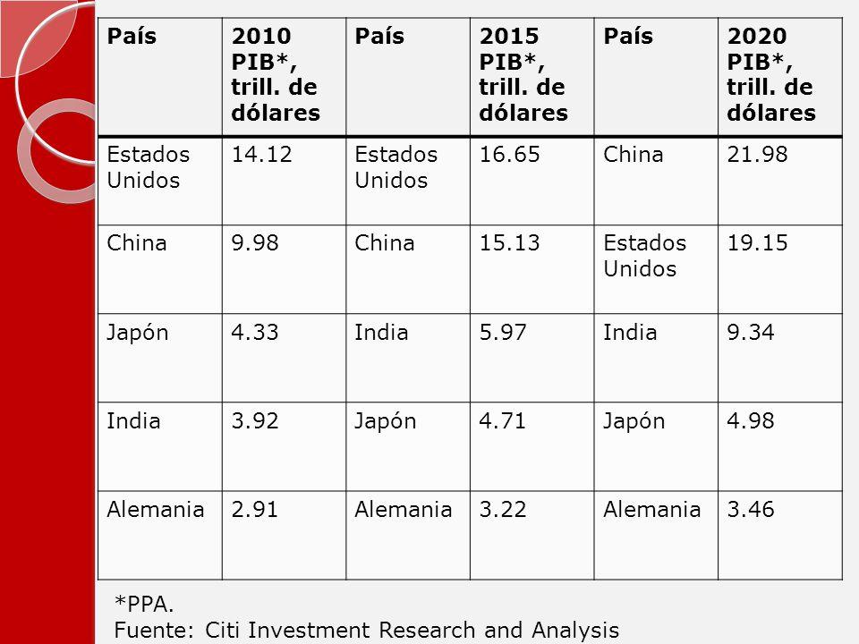 País 2010 PIB*, trill. de dólares. 2015 PIB*, trill. de dólares. 2020 PIB*, trill. de dólares. Estados Unidos.