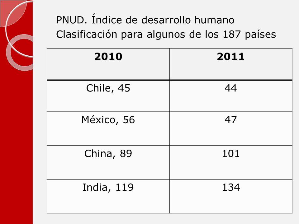 PNUD. Índice de desarrollo humano