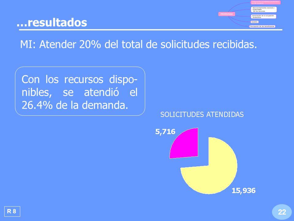 …resultados MI: Atender 20% del total de solicitudes recibidas.