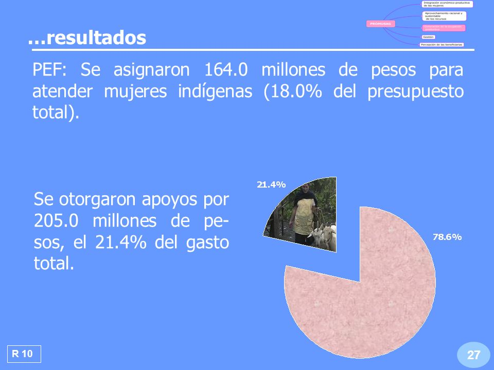 …resultados PEF: Se asignaron 164.0 millones de pesos para atender mujeres indígenas (18.0% del presupuesto total).