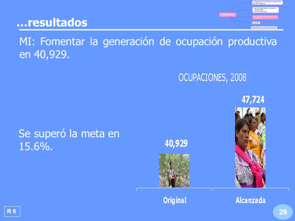 …resultados MI: Fomentar la generación de ocupación productiva en 40,929. Se superó la meta en 15.6%.