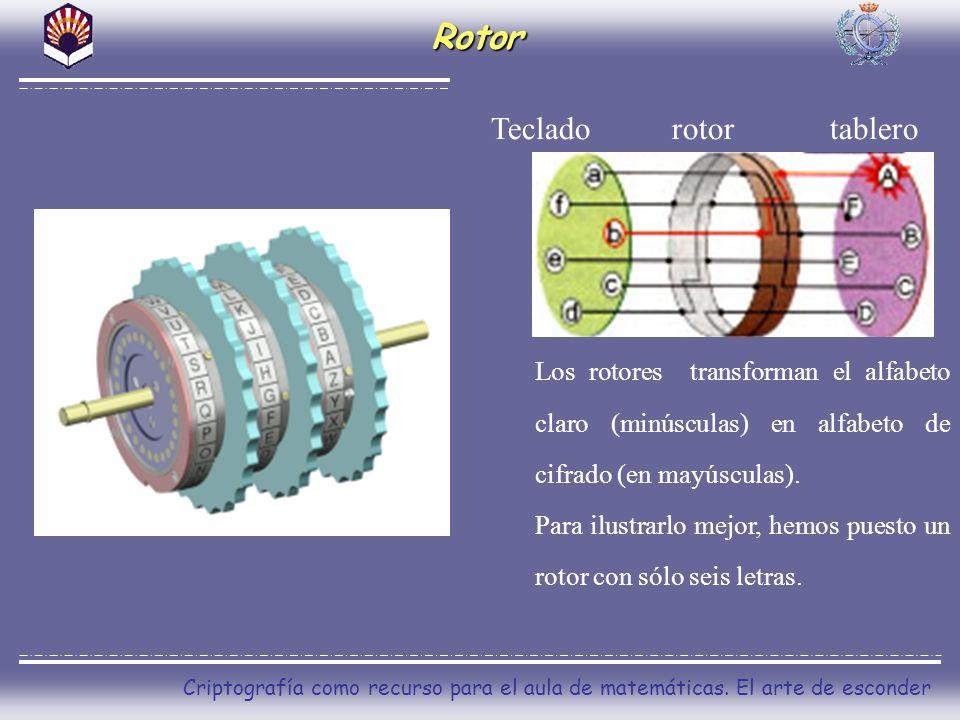 Rotor Teclado rotor tablero
