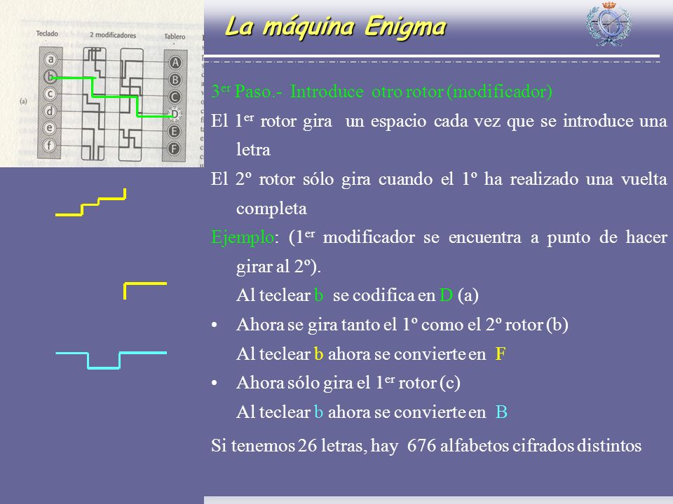 La máquina Enigma 3er Paso.- Introduce otro rotor (modificador)