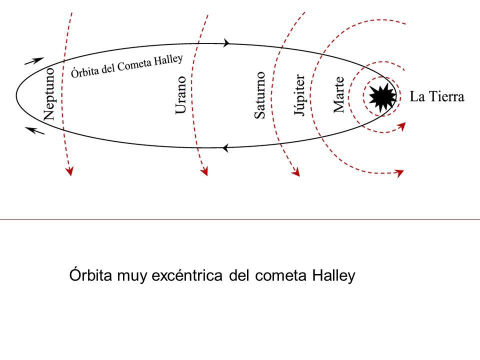Órbita muy excéntrica del cometa Halley