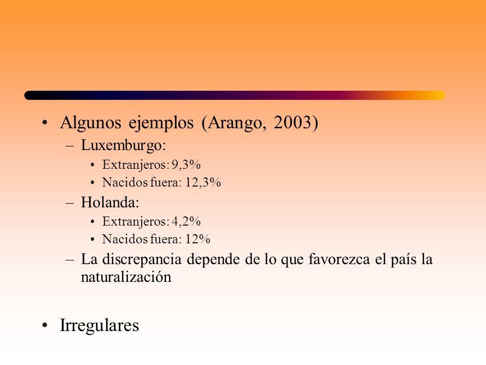 Algunos ejemplos (Arango, 2003)