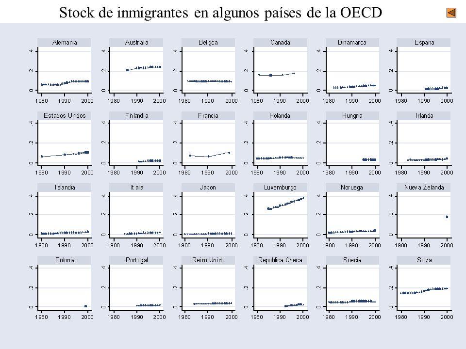 Stock de inmigrantes en algunos países de la OECD