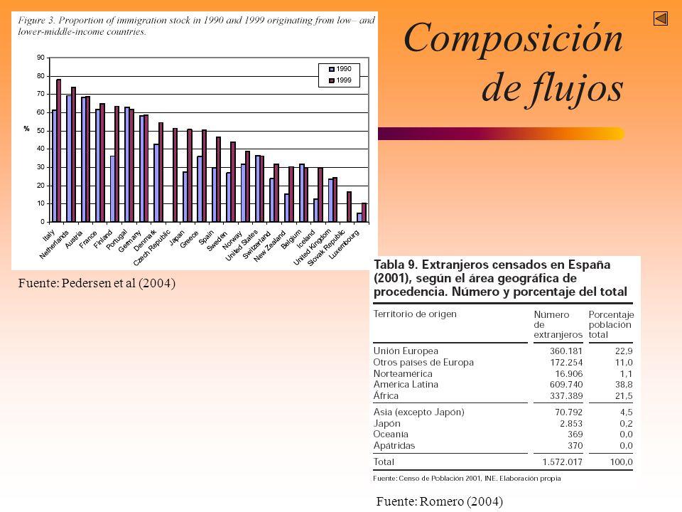 Composición de flujos Fuente: Pedersen et al (2004)