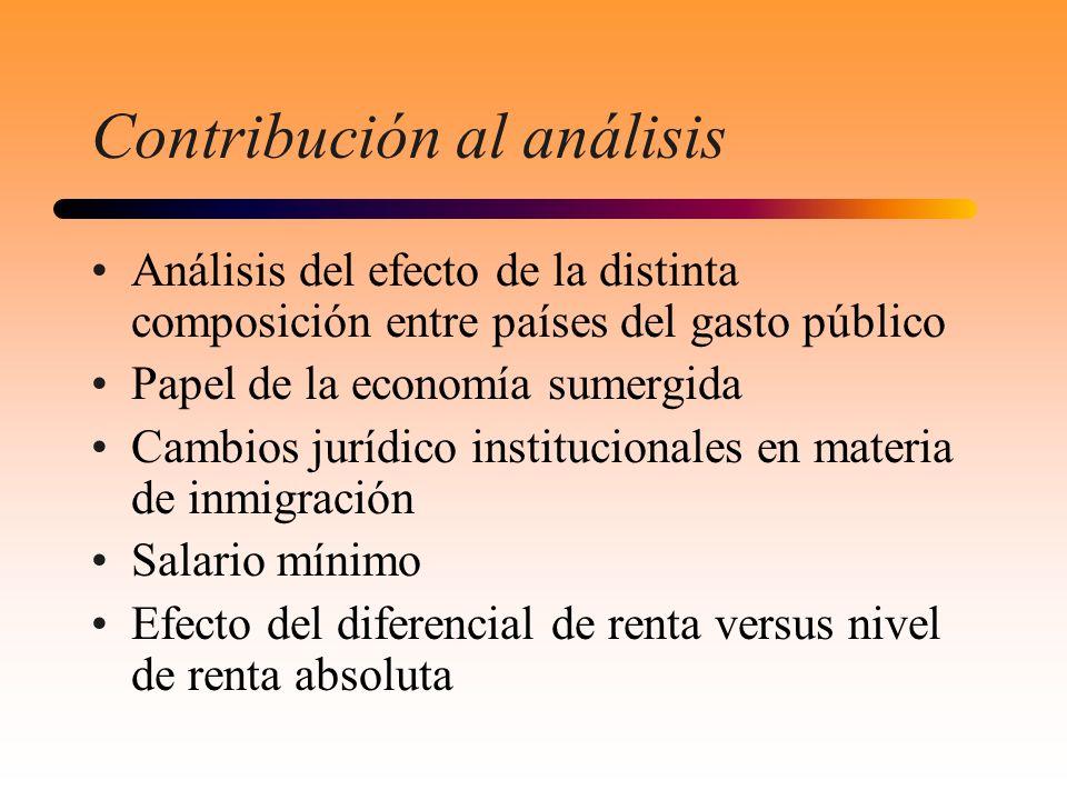 Contribución al análisis