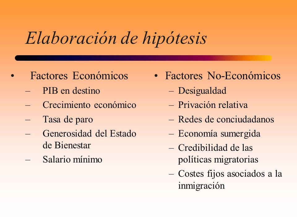 Elaboración de hipótesis