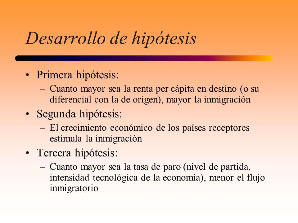 Desarrollo de hipótesis