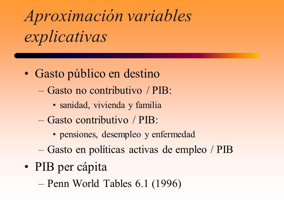Aproximación variables explicativas