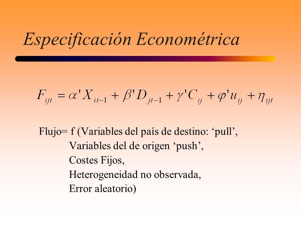 Especificación Econométrica