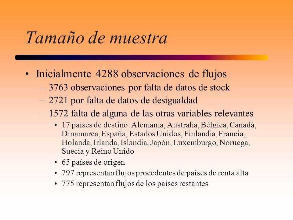 Tamaño de muestra Inicialmente 4288 observaciones de flujos