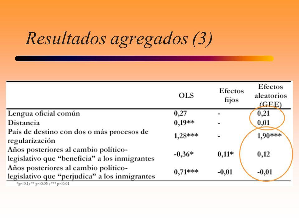 Resultados agregados (3)