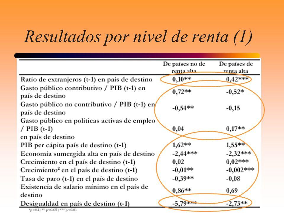 Resultados por nivel de renta (1)