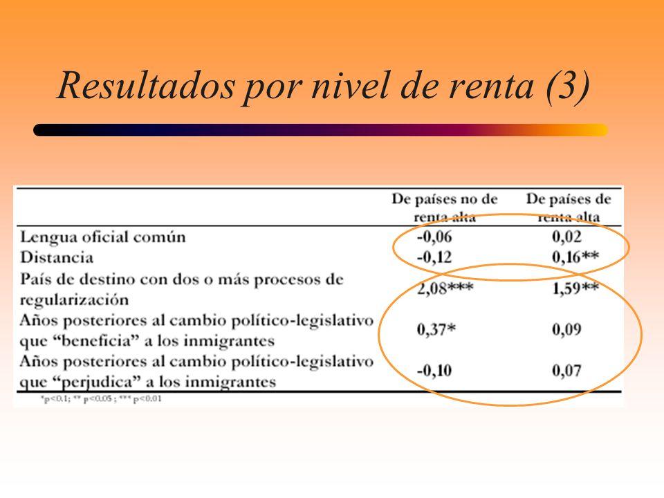Resultados por nivel de renta (3)