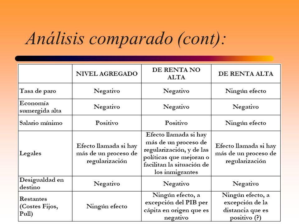 Análisis comparado (cont):