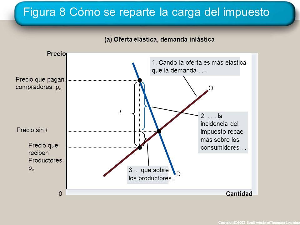Figura 8 Cómo se reparte la carga del impuesto