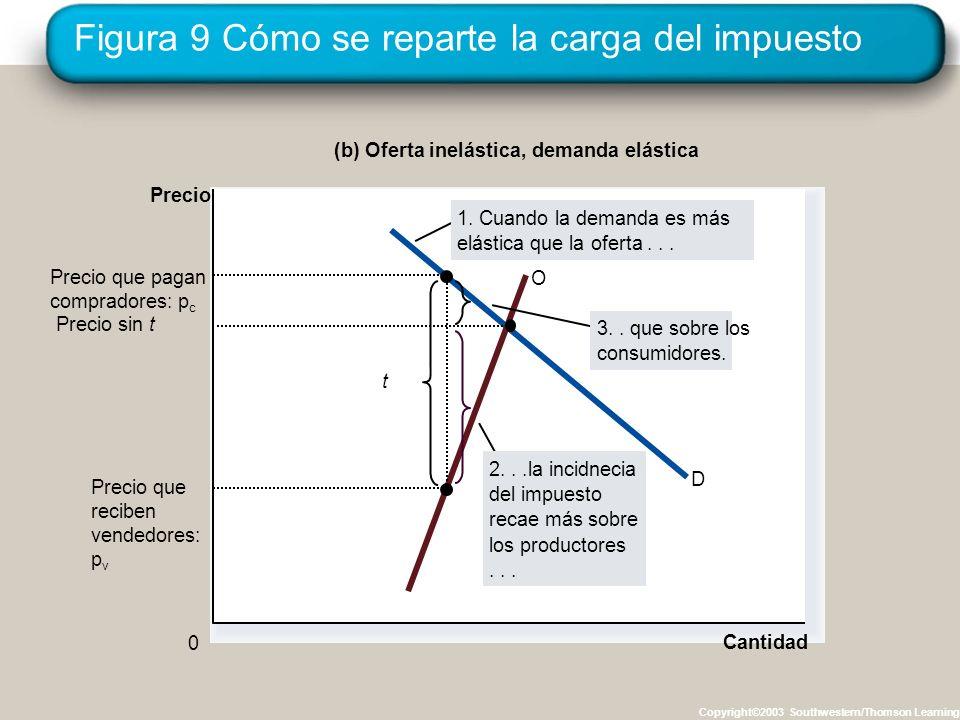 Figura 9 Cómo se reparte la carga del impuesto