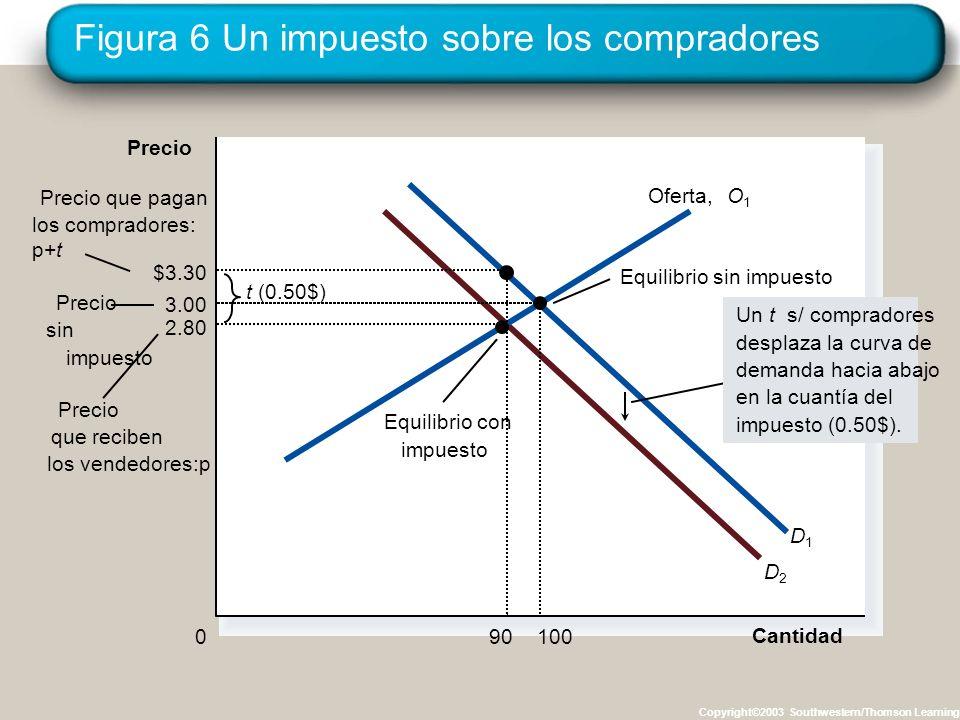 Figura 6 Un impuesto sobre los compradores