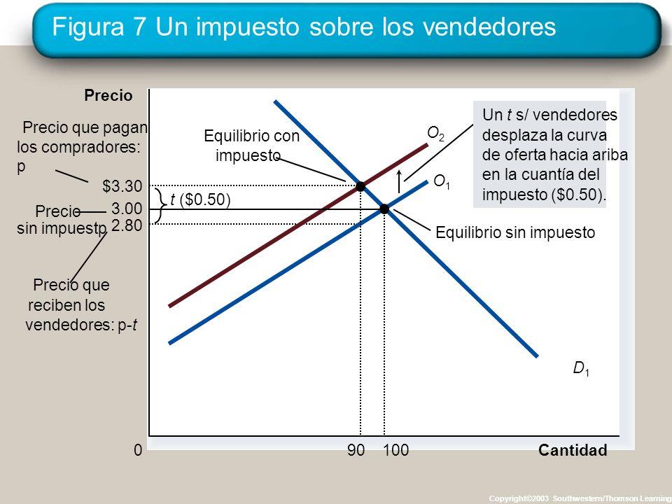 Figura 7 Un impuesto sobre los vendedores