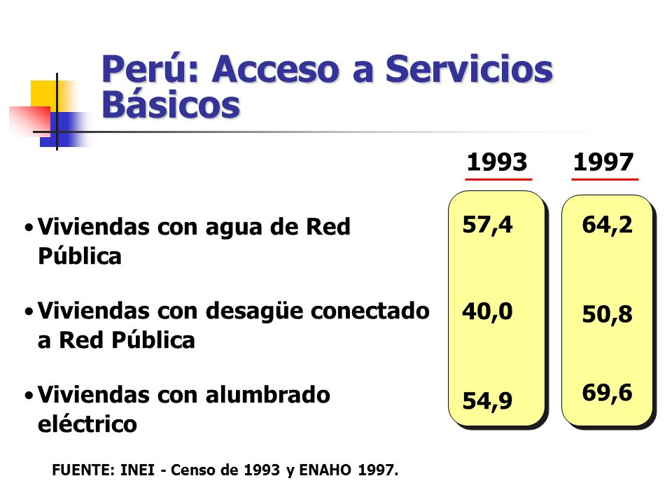 Perú: Acceso a Servicios Básicos