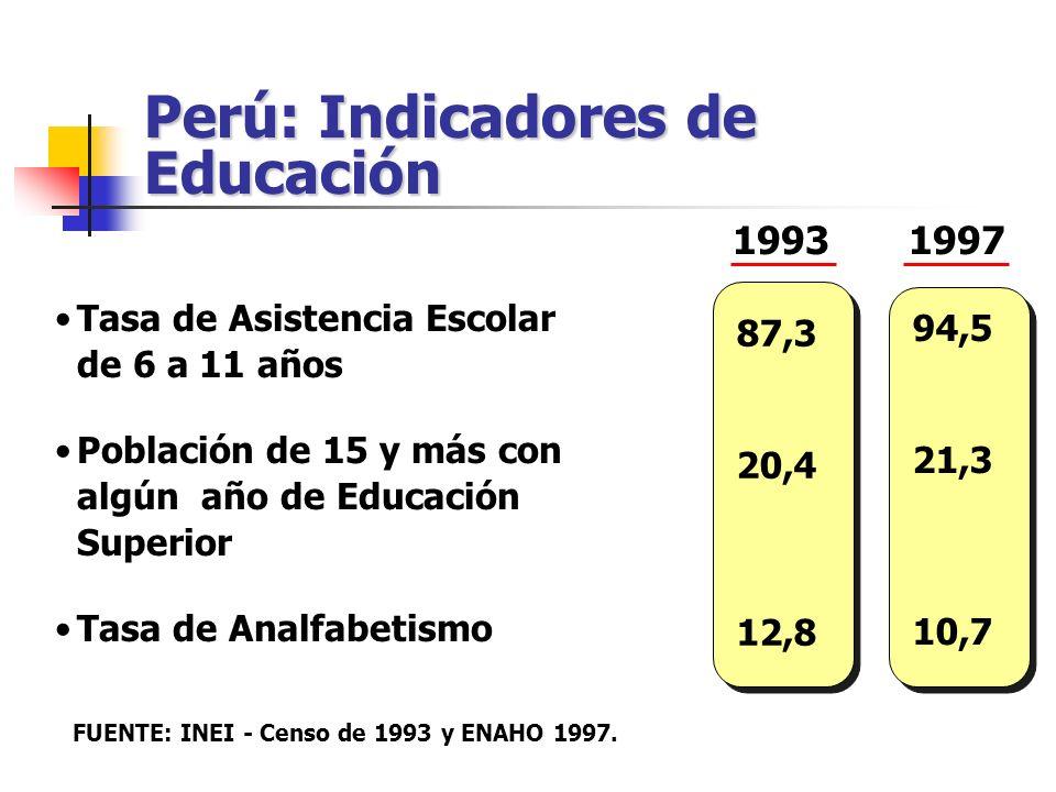 Perú: Indicadores de Educación