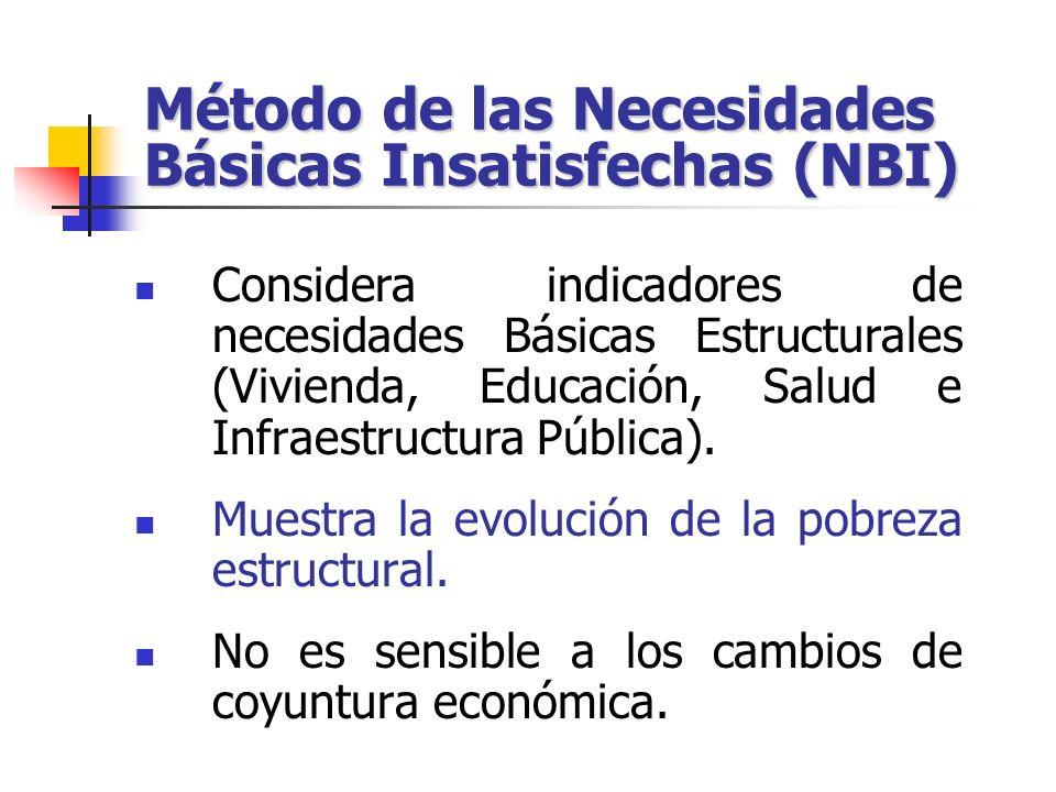 Método de las Necesidades Básicas Insatisfechas (NBI)