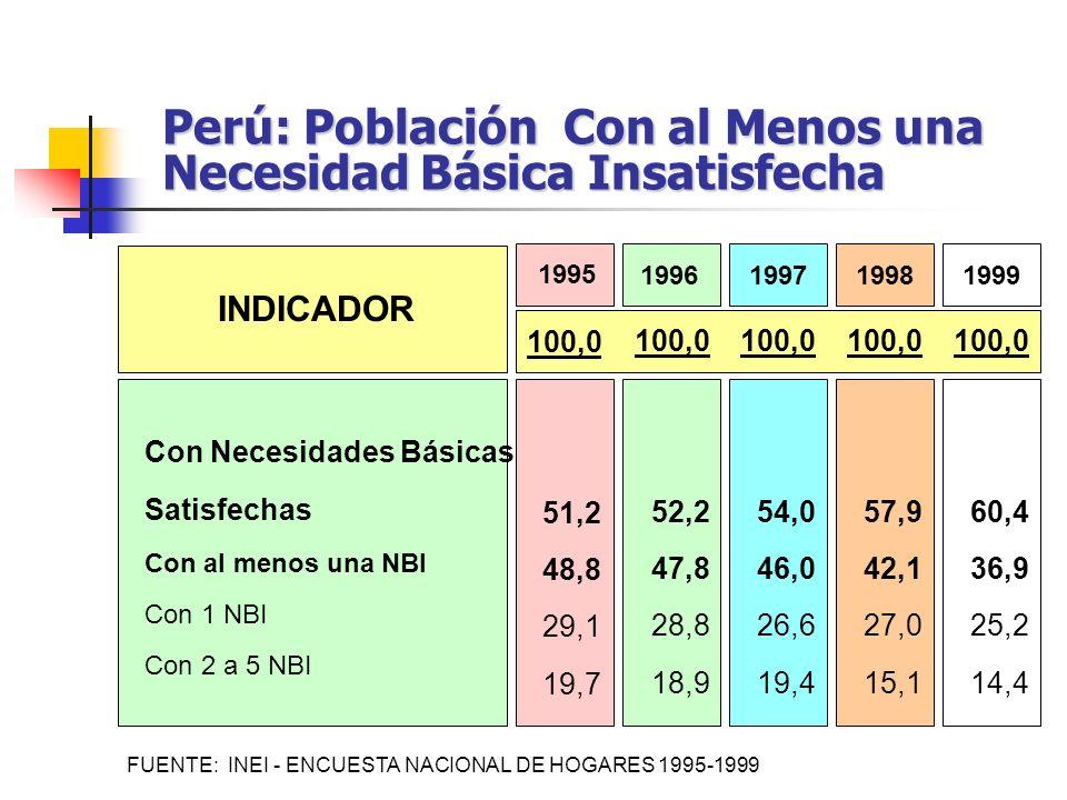 Perú: Población Con al Menos una Necesidad Básica Insatisfecha