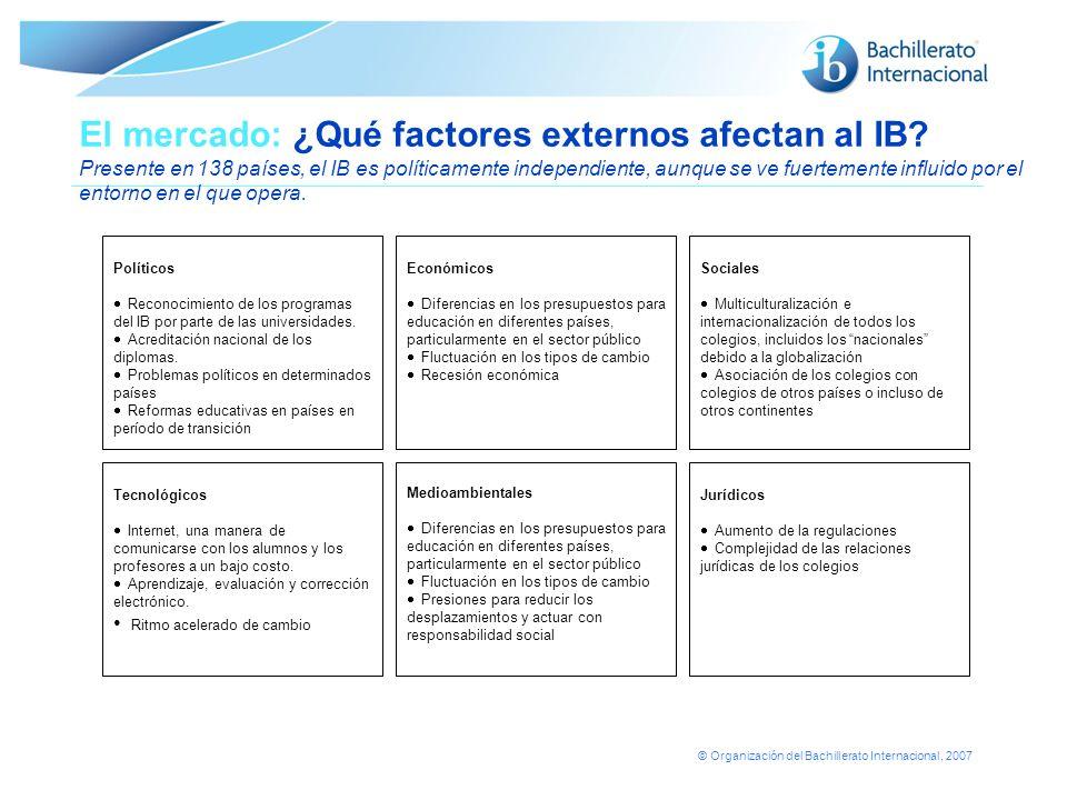 El mercado: ¿Qué factores externos afectan al IB