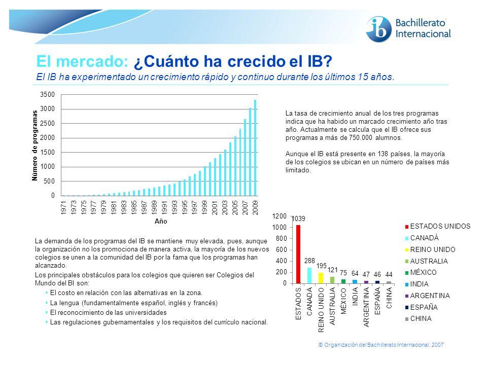 El mercado: ¿Cuánto ha crecido el IB