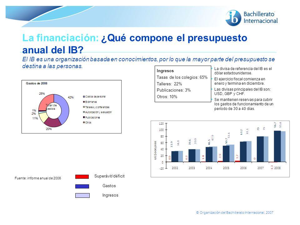 La financiación: ¿Qué compone el presupuesto anual del IB