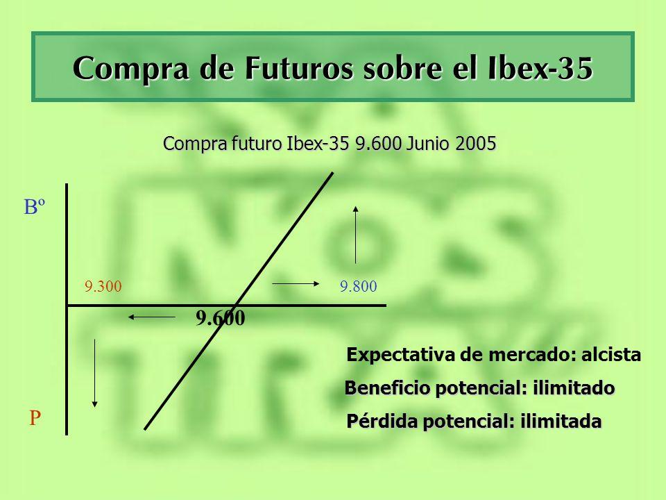 Compra de Futuros sobre el Ibex-35