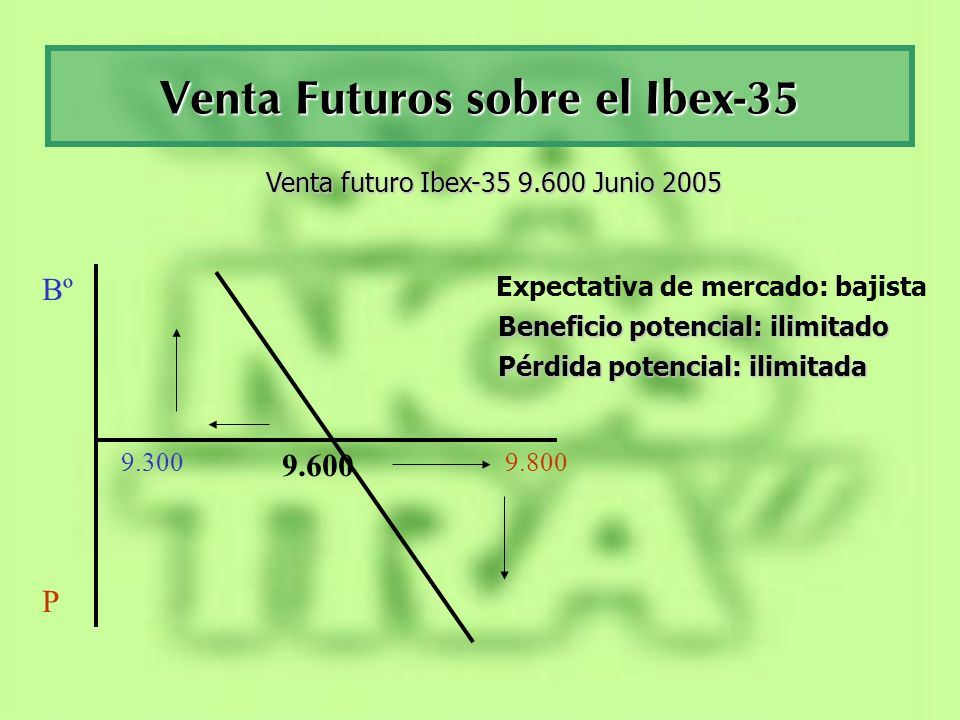 Venta Futuros sobre el Ibex-35