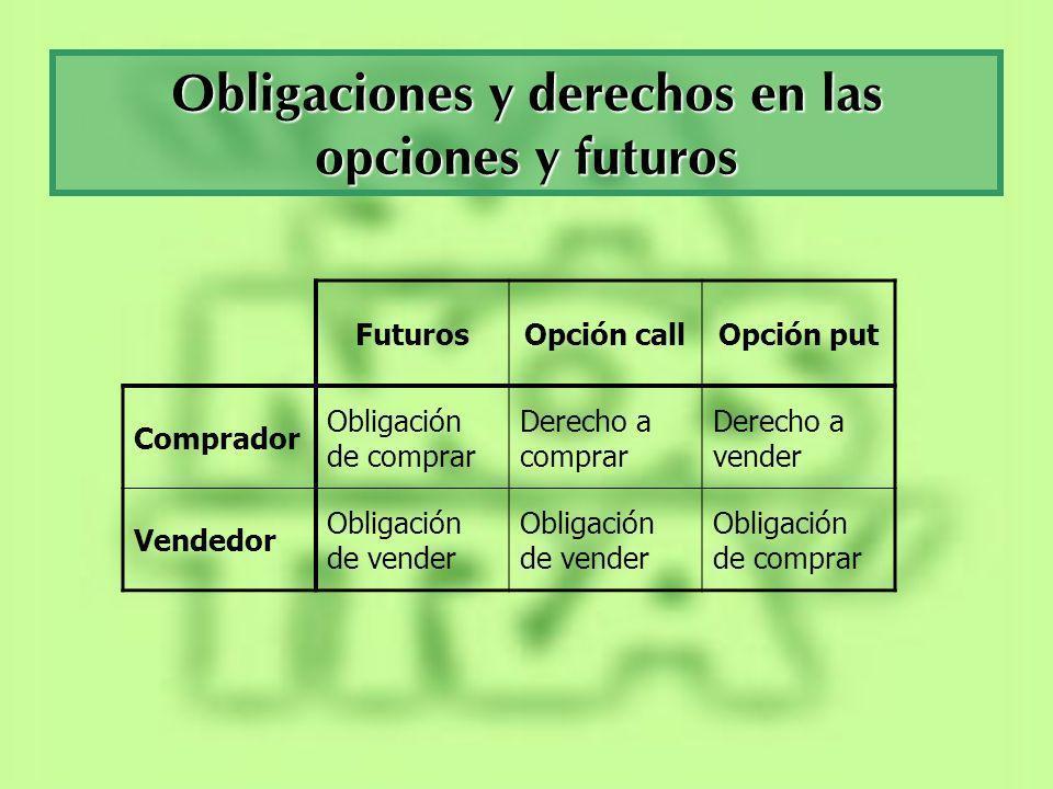 Obligaciones y derechos en las opciones y futuros