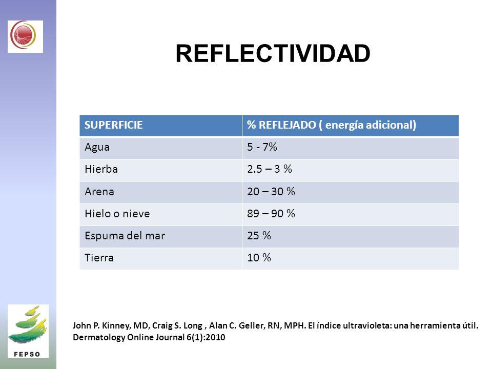 REFLECTIVIDAD SUPERFICIE % REFLEJADO ( energía adicional) Agua 5 - 7%