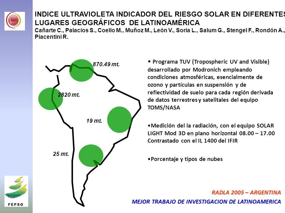 INDICE ULTRAVIOLETA INDICADOR DEL RIESGO SOLAR EN DIFERENTES LUGARES GEOGRÁFICOS DE LATINOAMÉRICA Cañarte C., Palacios S., Coello M., Muñoz M., León V., Soria L., Salum G., Stengel F., Rondón A., Piacentini R.