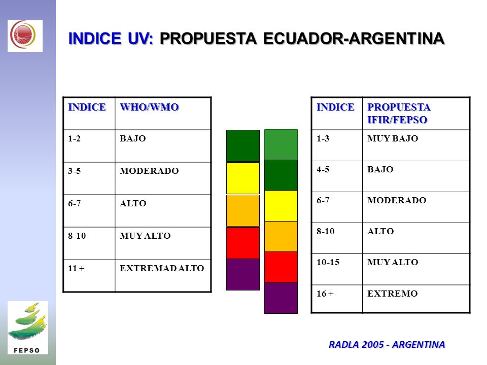 INDICE UV: PROPUESTA ECUADOR-ARGENTINA