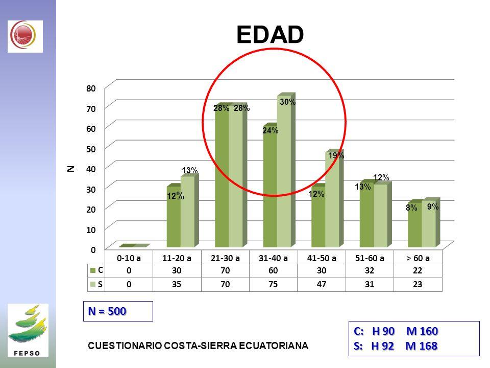 EDAD 30% 28% 28% 24% 19% 13% 12% 13% 12% 12% 8% 9% N = 500. C: H 90 M 160. S: H 92 M 168.