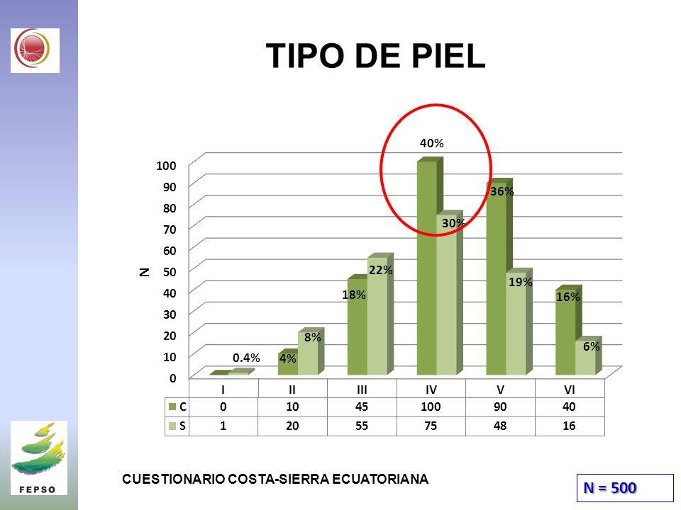 TIPO DE PIEL N = 500 40% 36% 30% 22% 19% 18% 16% 8% 6% 0.4% 4%