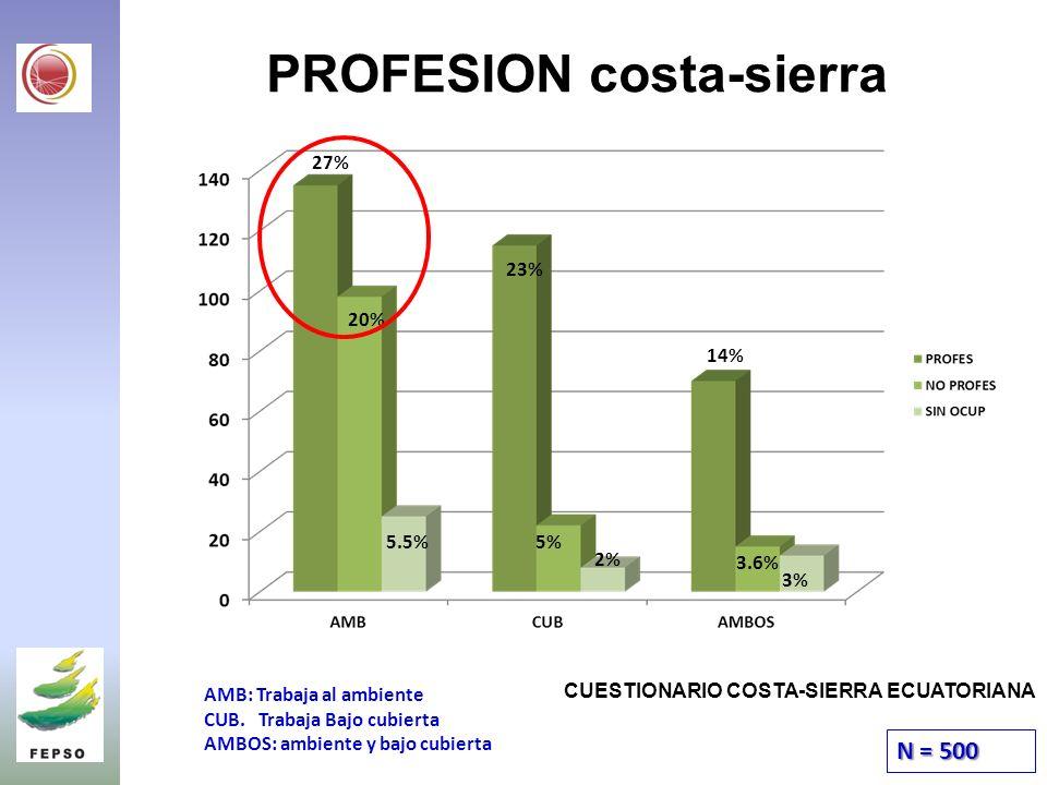 PROFESION costa-sierra