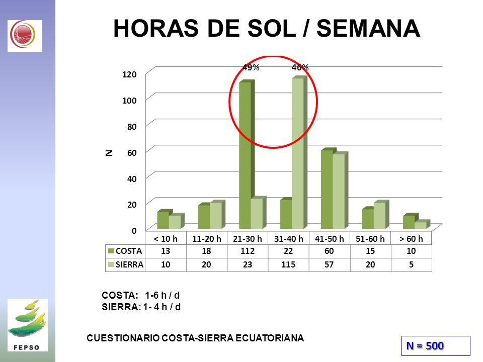 HORAS DE SOL / SEMANA N = 500 49% 46% COSTA: 1-6 h / d