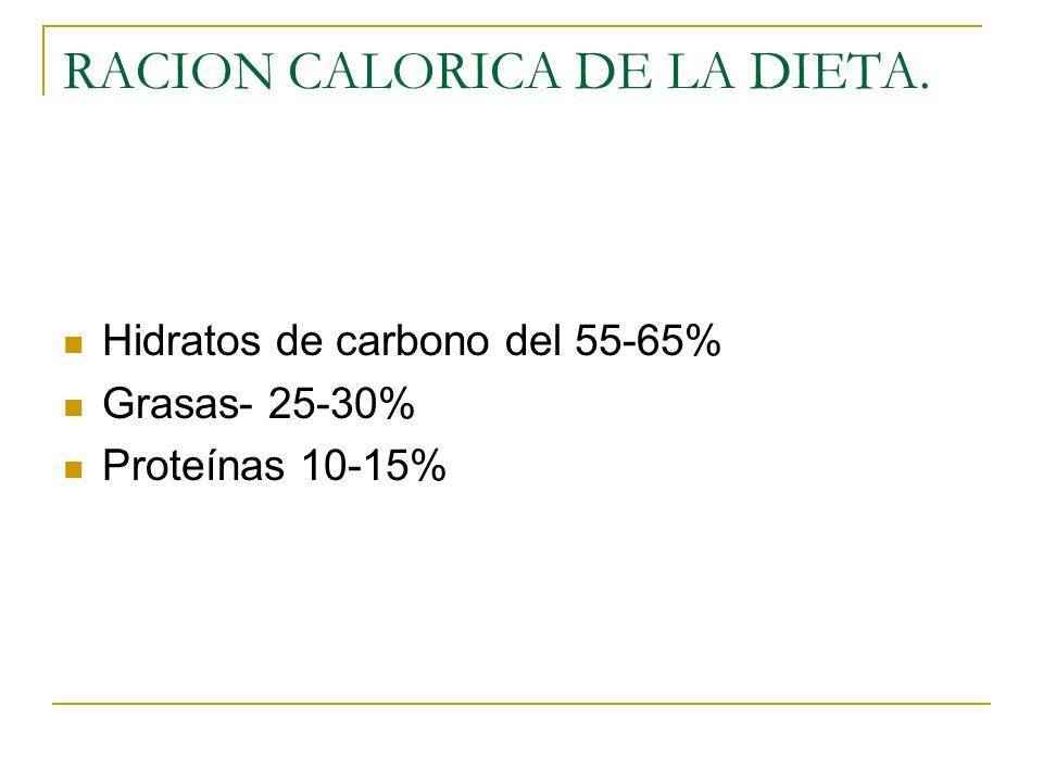 RACION CALORICA DE LA DIETA.