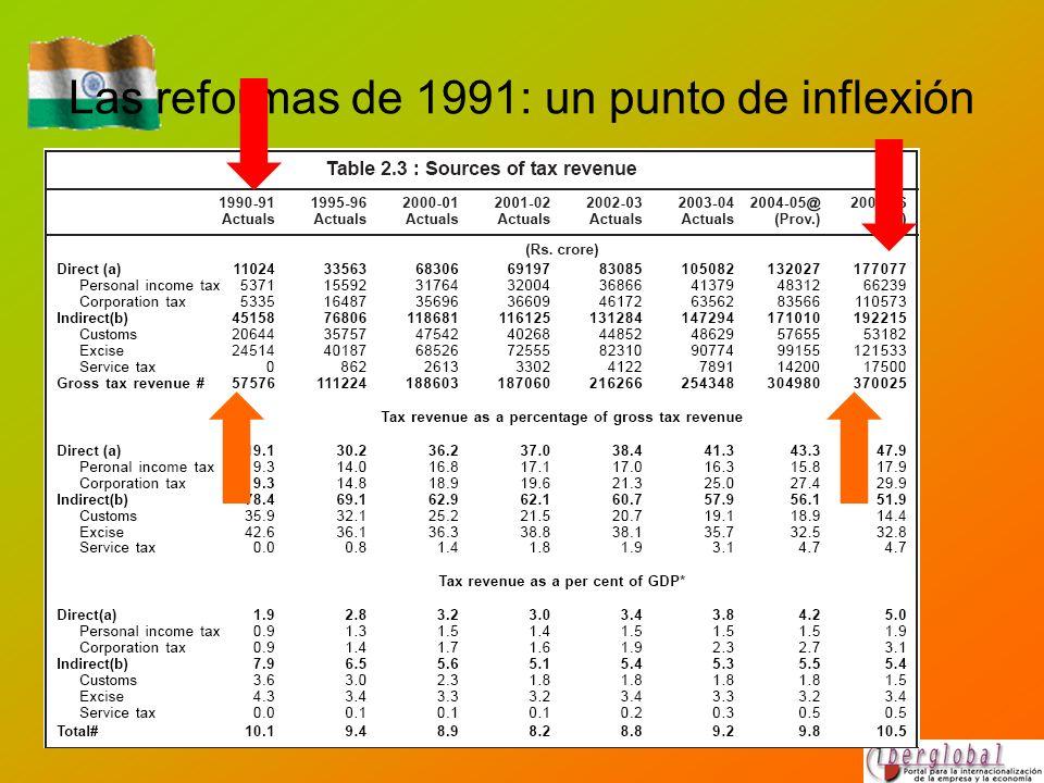 Las reformas de 1991: un punto de inflexión